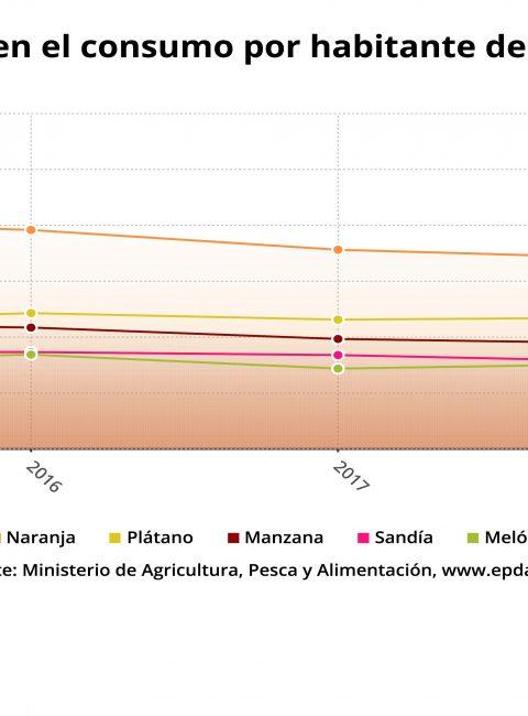¿Cuánta fruta y verdura se consume en España?