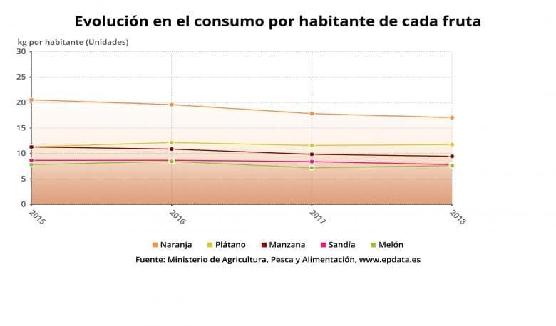 Evolucion en el consumo de fruta y verdura en España