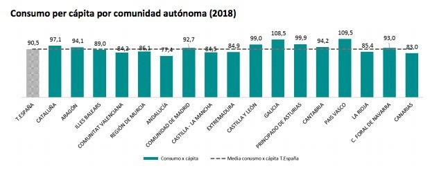 Consumo frutas frescas per cápita por comunidad autónoma (2018)