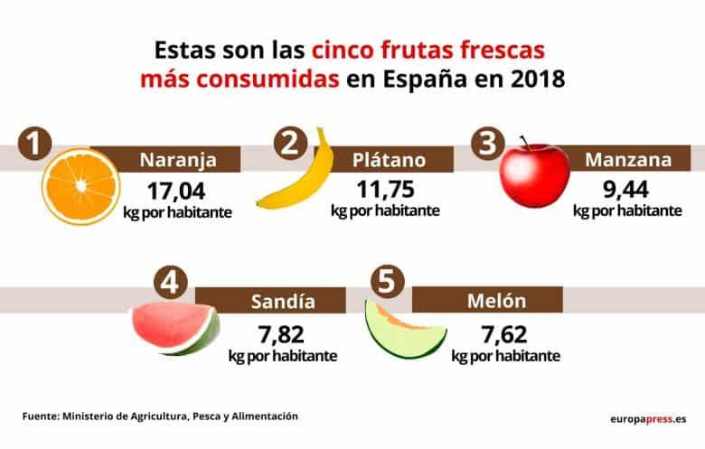 Frutas más consumidas en España (2018)