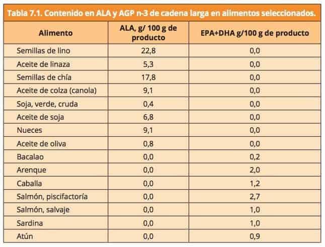Cantidades de ALA, EPA y DHA en distintos alimentos