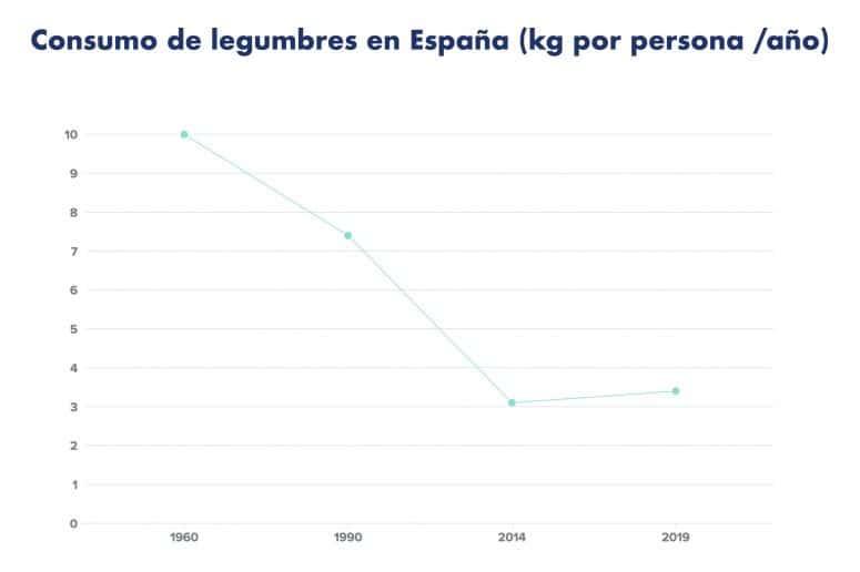Consumo de legumbres en España