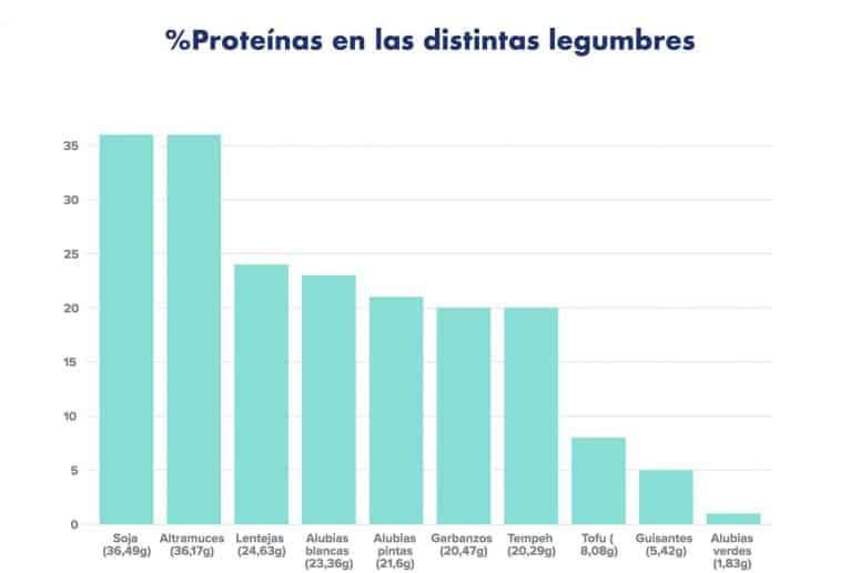 Porcentaje de proteínas en las distintas legumbres