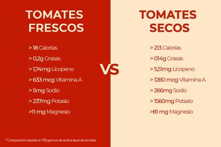 Tomates frescos versus tomates secos